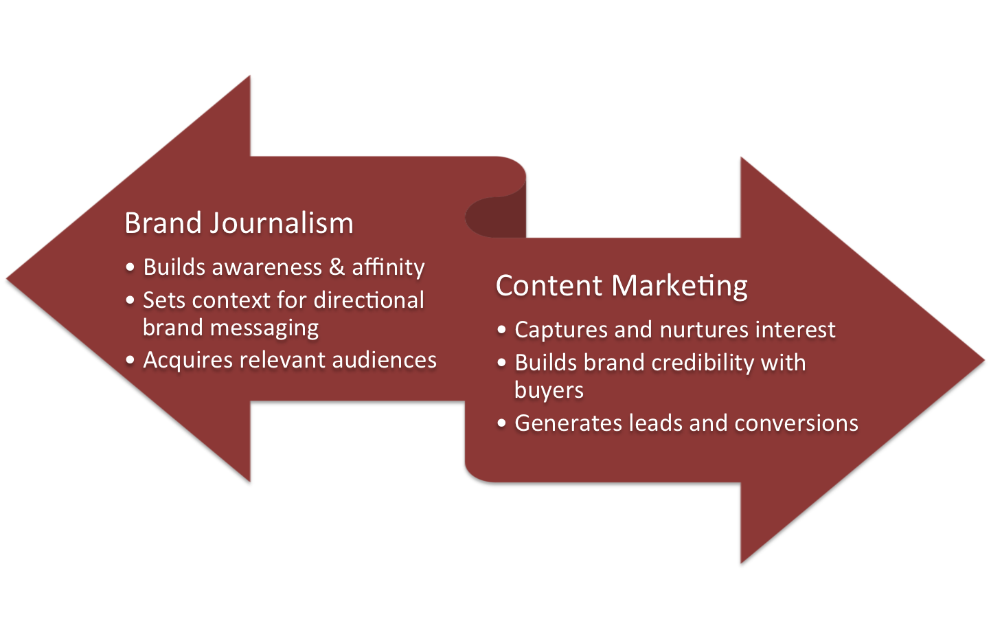 content marketing vs brand journalism the outcomes define today s fragmented media landscape and information loaded digital world offers brands new opportunities to communicate directly their audiences