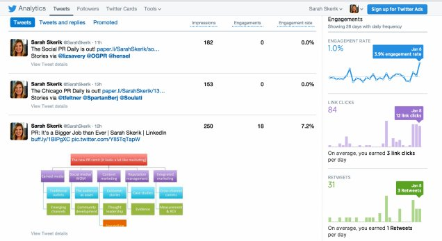Twitter analytics reveal audience engagement per-tweet.